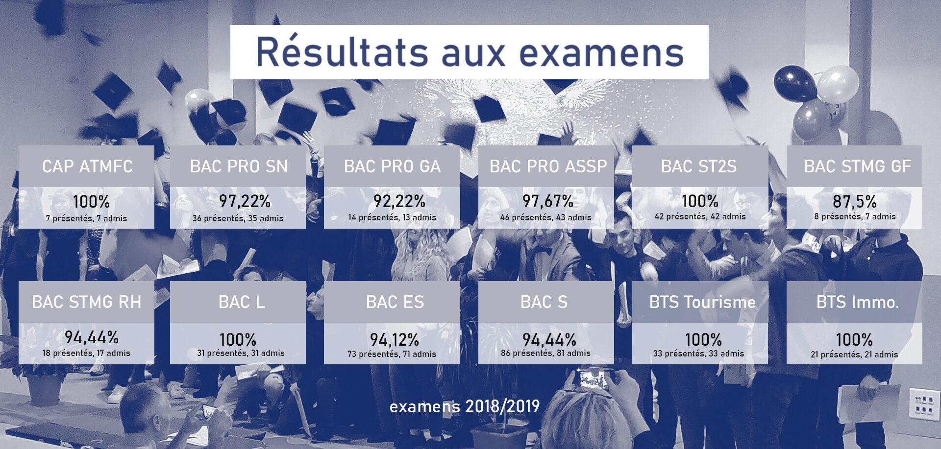 Lycée SMP - Résultats examens 2019