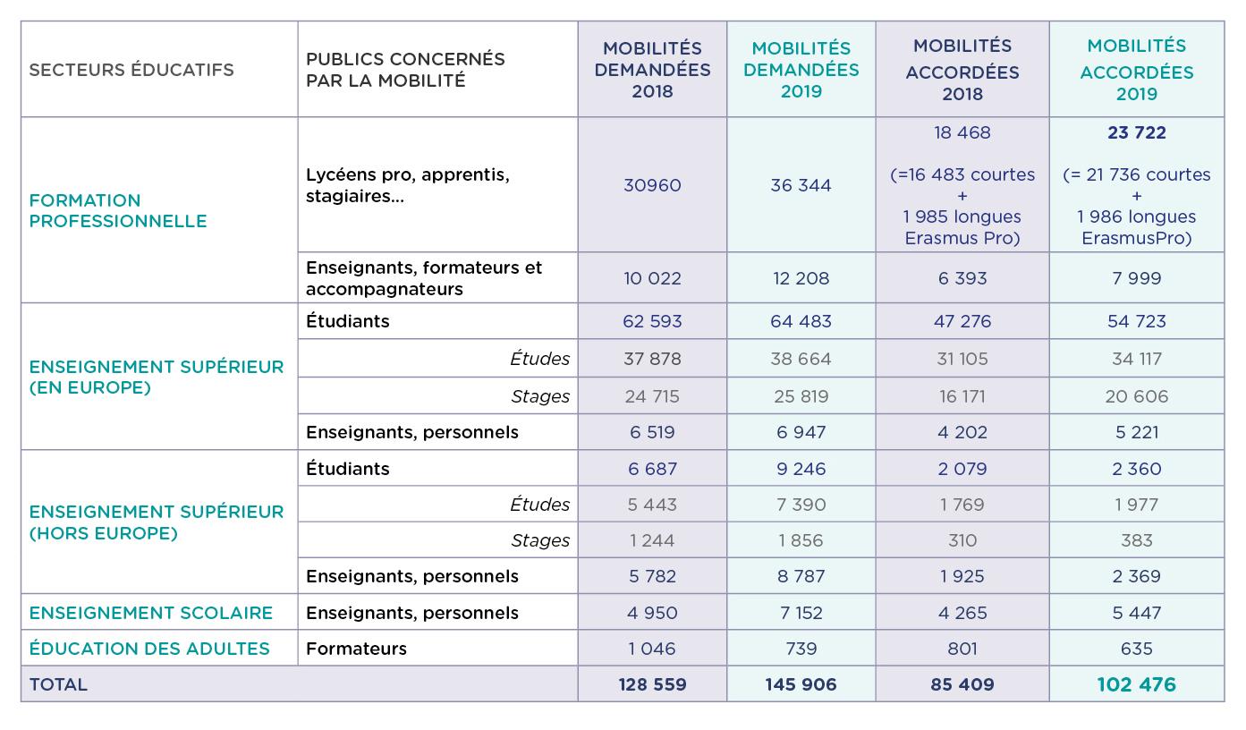 Tableau MobilitÉs - bilan erasmus + 2019